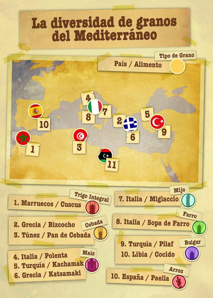 INFOGRAFIA_Los 7 tipos de granos más importantes en el Mediterráneo